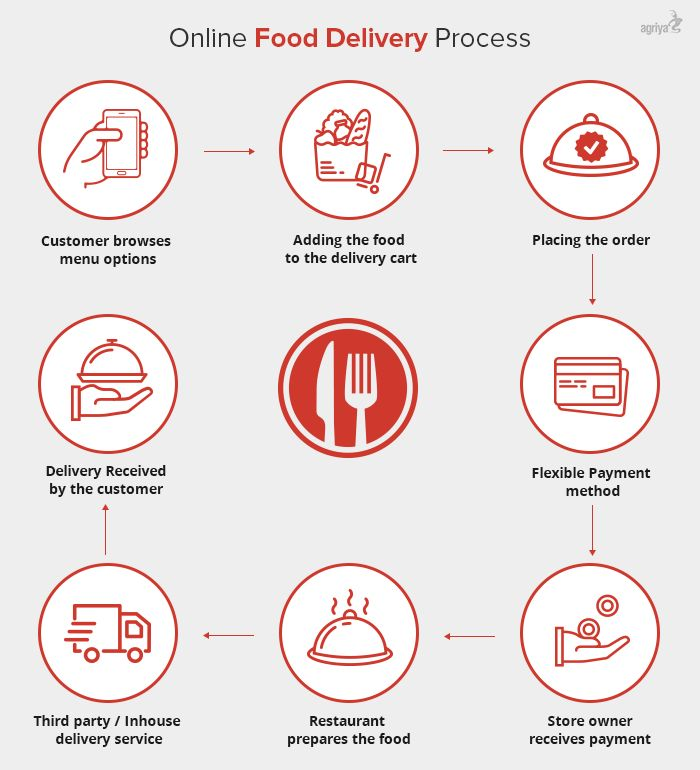If you are pondering on developing a food ordering website similar to Just Eat and Swiggy, you should be aware of the business model they follow and the specific features that made these websites successful.