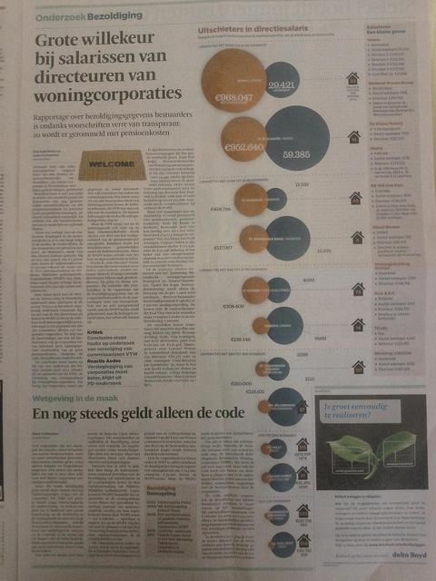 Willekeur directiesalarissen corporaties? by CorporatieNL, via Flickr