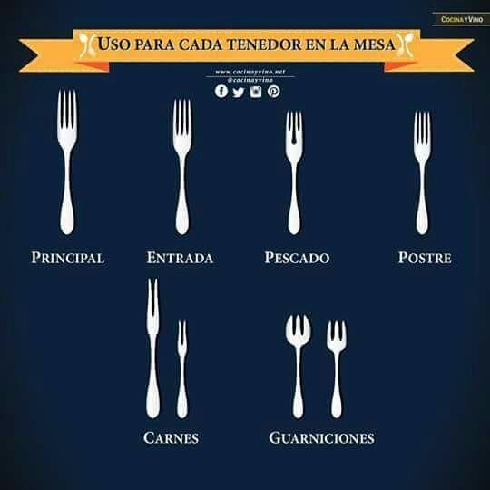 Tenedores y sus significados