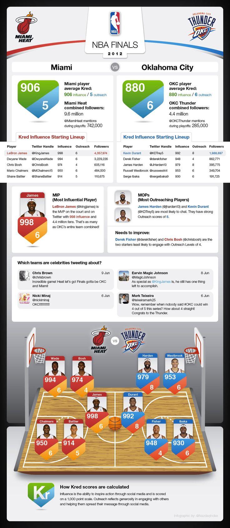 """Heat vs. Thunder: The NBA Finals of Twitter [INFOGRAPHIC]"" (via Mashable) #SocialMedia  #Twitter"