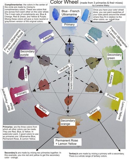Reflexiones de la acuarela: Rueda de color para la acuarela