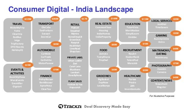 Deal Discovery Made Easy  Consumer Digital -India Landscape  TRAVEL  MakeMyTrip  Yatra  Cleartrip  RedBus  Ixigo  TripFact...