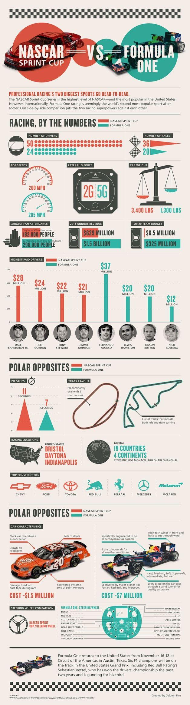 NASCAR vs F1                                                                                                                                                                                 More