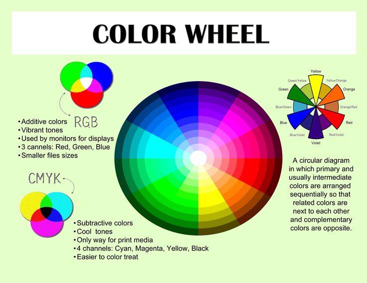 Hair Dye Color Wheel