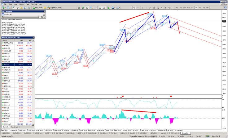 Expert Mt4: AIG wave analysis forecast march 2014