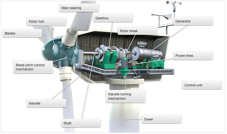 Cross Section Of The Generator Room Of A Wind Turbine