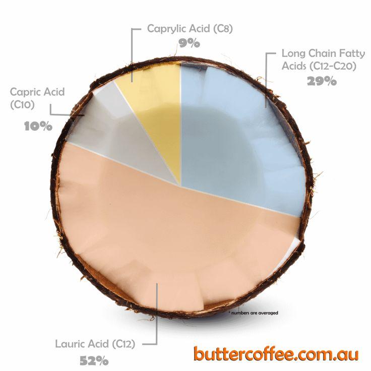 Finally, a simple explaination of Coconut Oil, MCT, XCT, Brain Octane etc