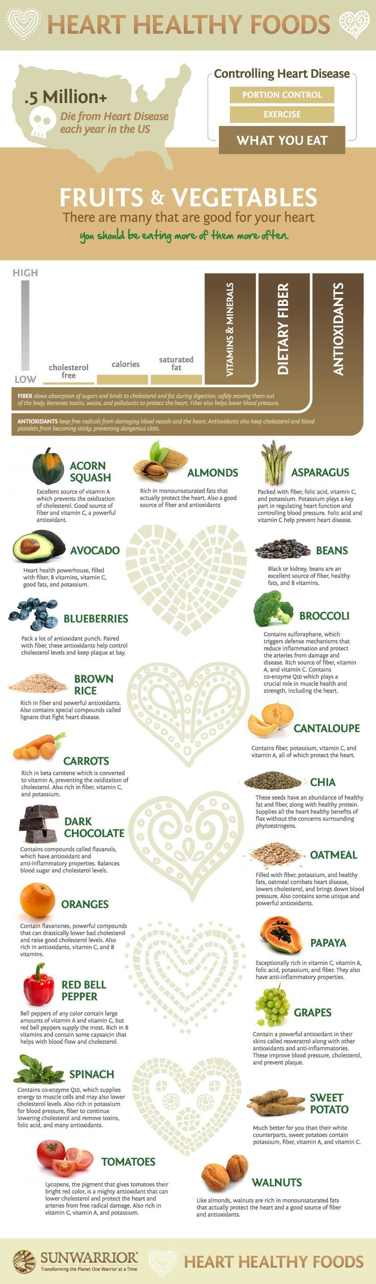 Good list of the benefits of some (not all) fruits and vegetables.