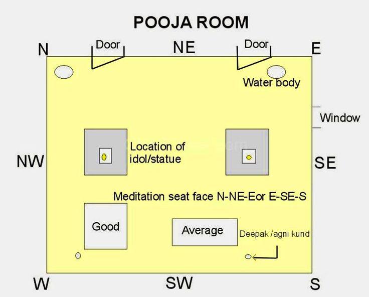 Get Vastu Tips for Pooja Room Vastu for Pooja Room in House Following Vastu   78. Vastu Shastra For Study