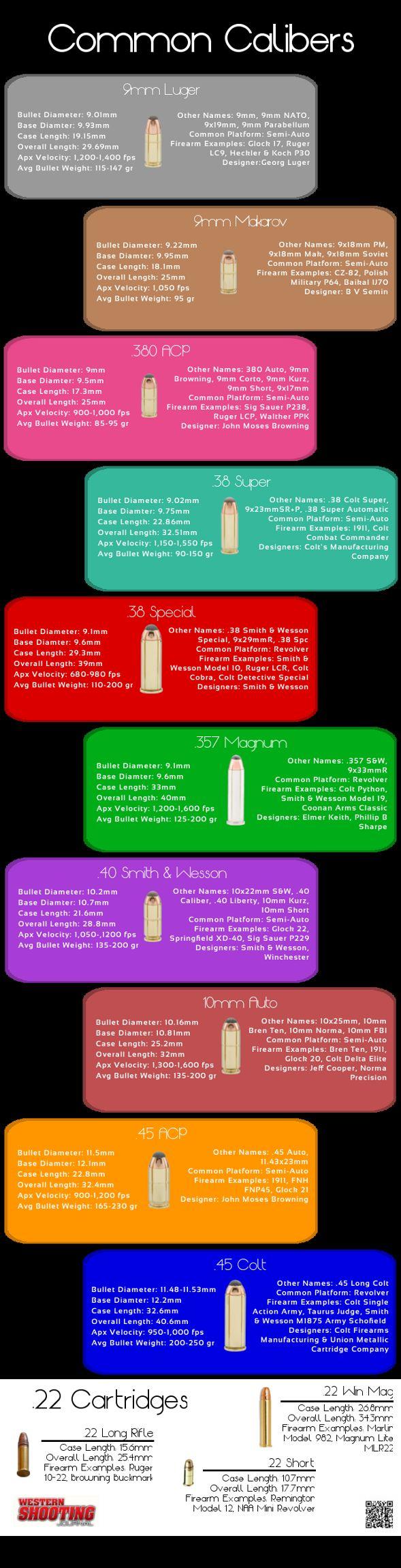 Common Handgun Calibers Info-graphic (.380 ACP, 9mm to .45 ACP)