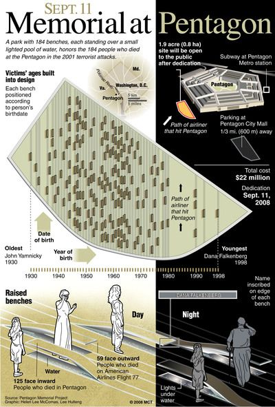 Infographic: September 11, 2001 Memorial at the Pentagon in Arlington, VA