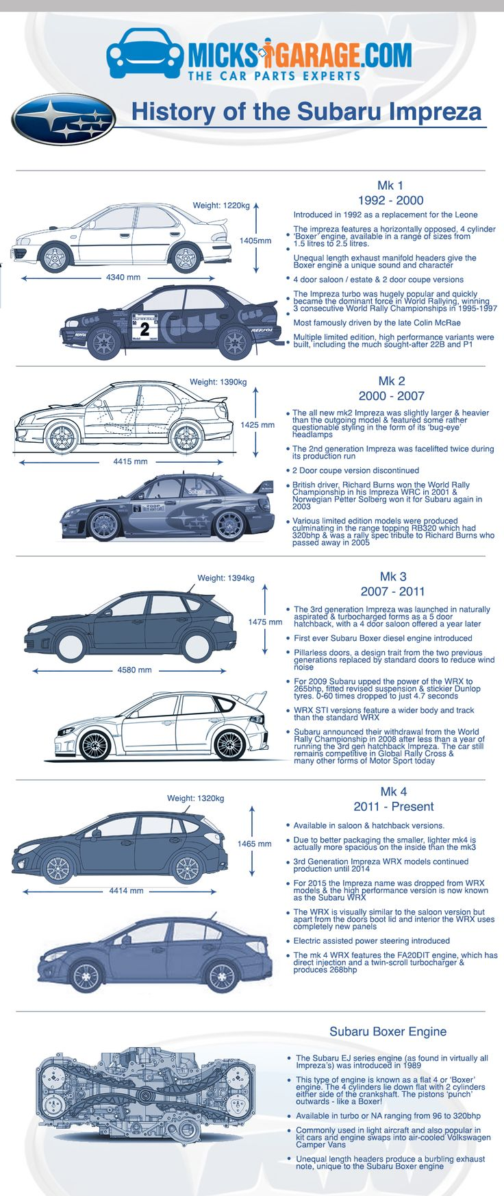 Subaru Impreza Infographic