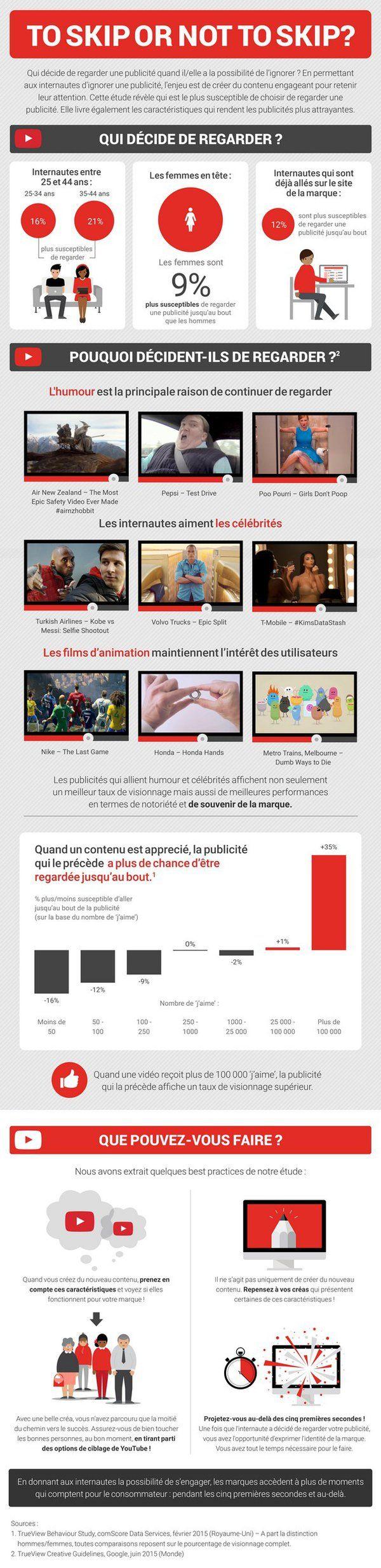 Les internautes de 35-44 ans et les femmes sont plus susceptibles que les autres à regarder jusqu'au bout des vidéos publicitaires sur Youtube.