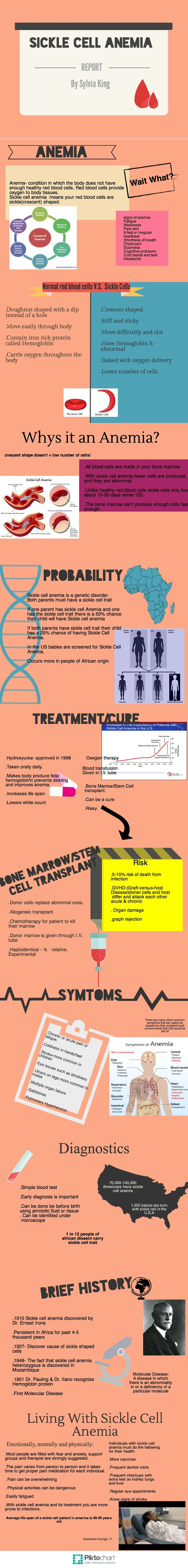 Sickle  Cell Anemia   @Piktochart Infographic
