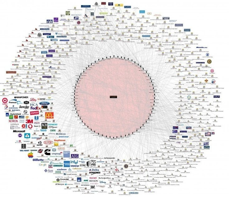 This Chart Shows The Bilderberg Group's Connection To Everything In The World ......bunch of control freaks