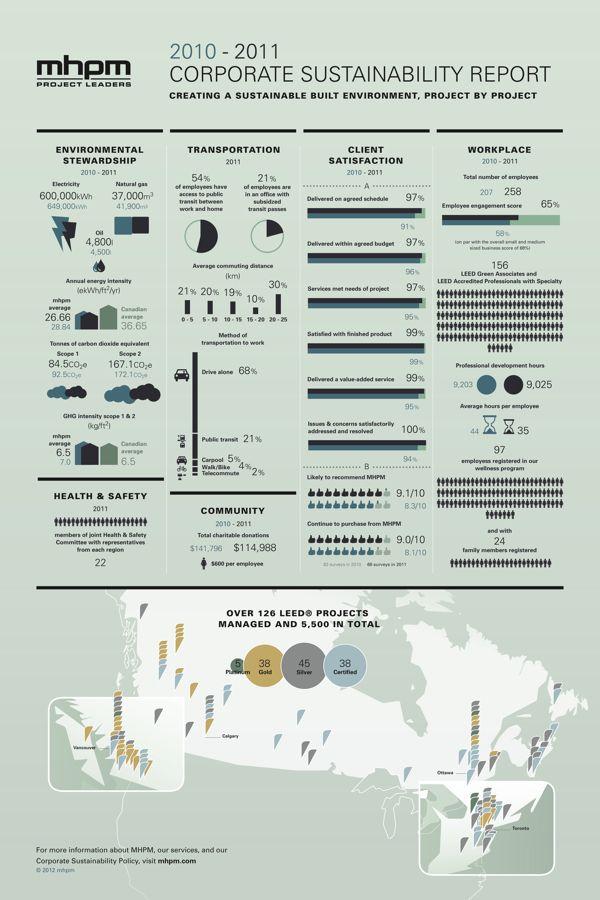 MHPM's Infographic CSR (Corporate SustainabilityReport) - Very innovative!