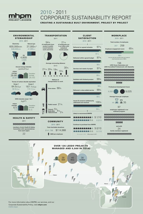 MHPM's Infographic CSR (Corporate Sustainability Report) - Very innovative!