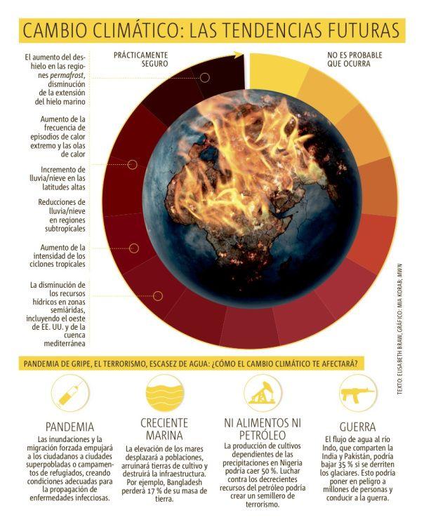 Cambio climático: las tendencias futuras