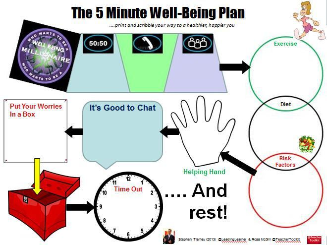 the 5 minute well