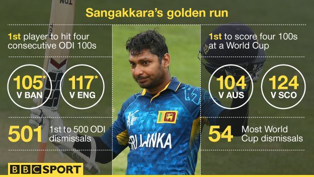 Sangakkara Scores 4th Successive Century - Cricket World CupSri Lanka's Kumar Sangakkara turned into the first player to score four progressive one-day international hundreds of years as his side beat Scotland at the World Cup. The 37-year-old hit : ~ http://www.managementparadise.com/forums/icc-cricket-world-cup-2015-forum-play-cricket-game-cricket-score-commentary/280836-sangakkara-scores-4th-successive-century-cricket-world-cup.html