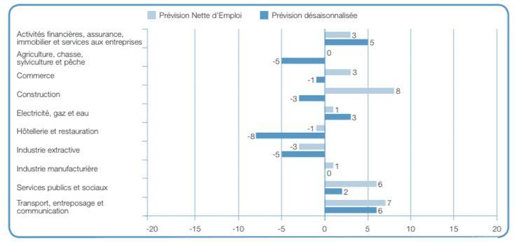 source : baromètre de l'emploi Suisse Manpower 2Q16
