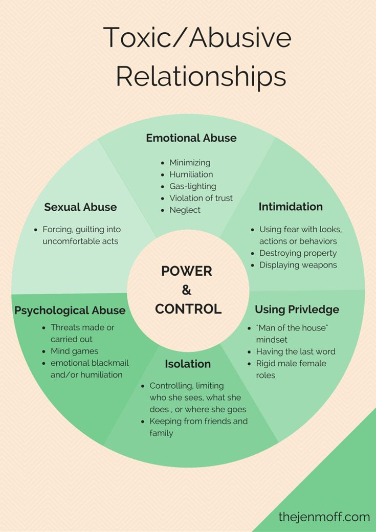 signs of emotionally abusive controlling relationship