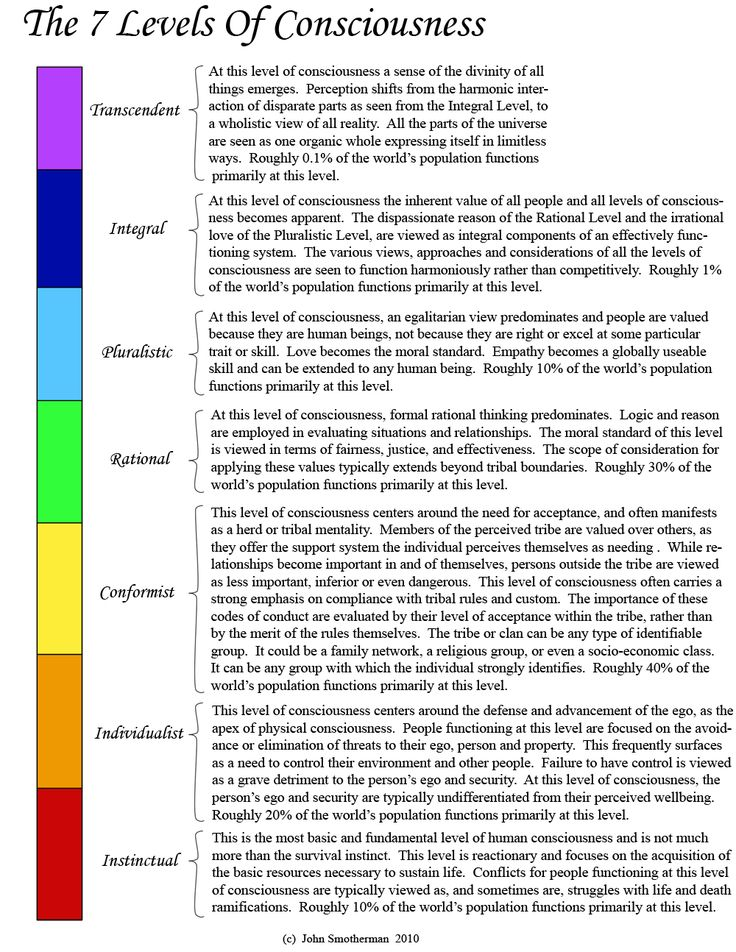 The Seven Levels Of Consciousness GIF