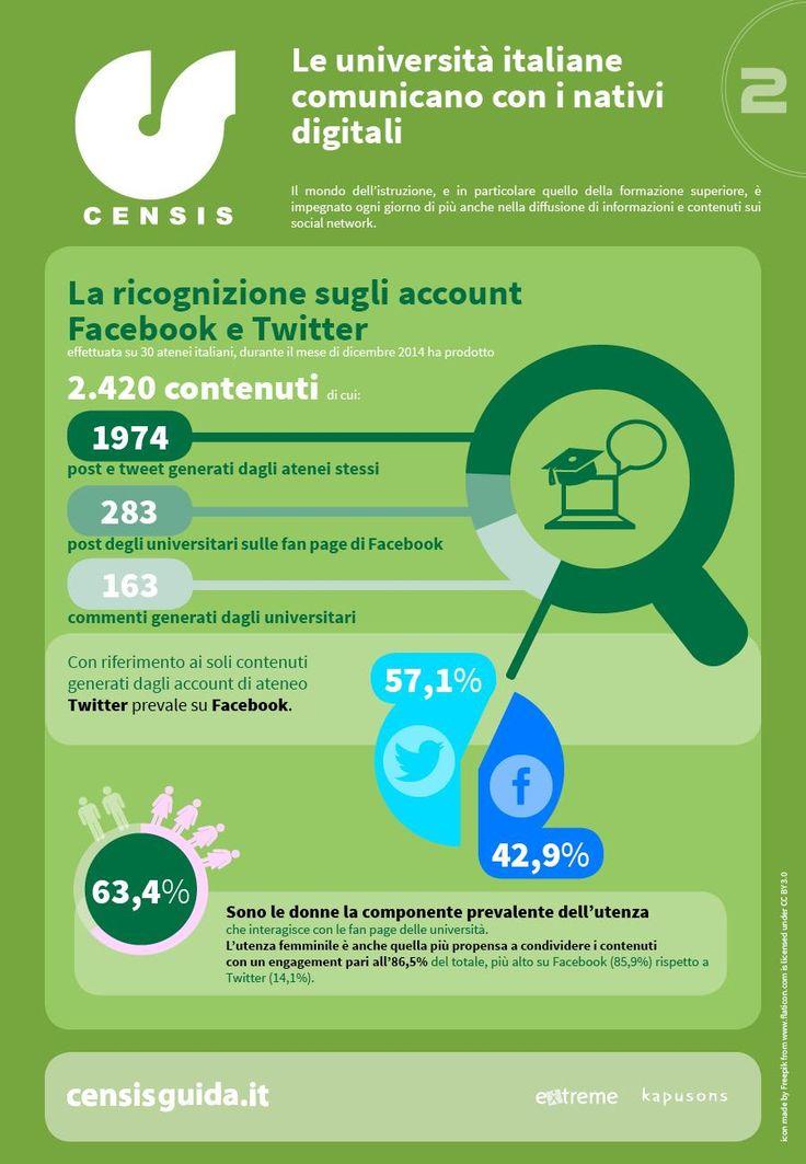 Come le università italiane utilizzano Facebook e Twitter.