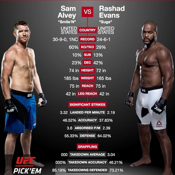 Check out this matchup for #UFC #FightNight114 going down in Mexico City on Saturday. Smile 'N Sam Alvey @smilensam is facing Rashad Evans @sugarashadevans and these guys are pretty evenly matched although Alvey's experience might give him the edge in the #octagon. What do you think who's your favorite to win?  Don't miss this and all the fights on the card at #UFCMexicoCity airing Saturday 08.05.2017 at 10:00 PM ET  Make sure to follow me for all the latest #MMA news! MustLoveMMA.com…