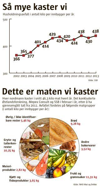 Infografikk over avfall i Norge. Redaksjonell design. Editorial design. Layout. Graphic design. Chart. Pie chart. Line graph. Infographics.