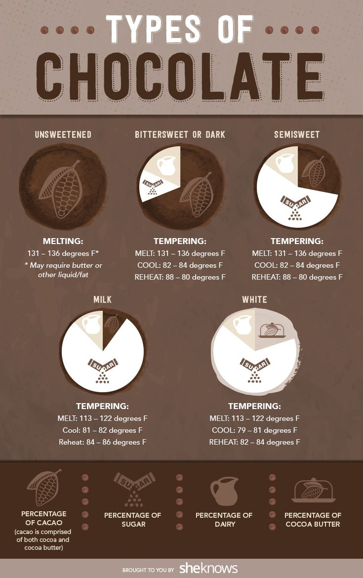 What different types of chocolate mean