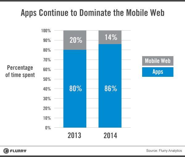 Les apps sont l'usage dominant versus le web mobile (Etude Flurry usage des Apps 2014)