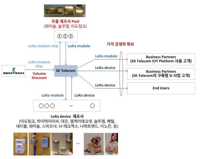 SK Telecom의 IoST(LoRa) 모듈 전략   NETMANIAS