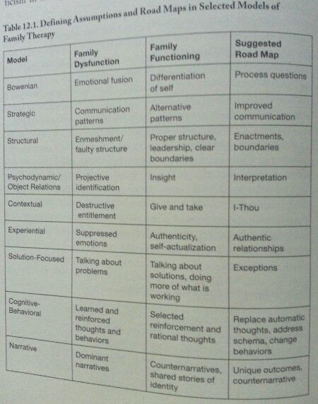 different counselling approaches essay Compare and contrast the different ways person-centred and psychodynamic approaches to counselling understand and make use of counselling relationship in this essay i will compare and contrast person-centred counselling and psychodynamic counselling and how the relationship between counsellor and client works in both theories.