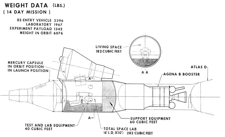 using the agena as a space station for project gemini - Google Search