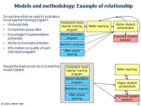 8 Best Logic Models Images On Pinterest | Program Evaluation