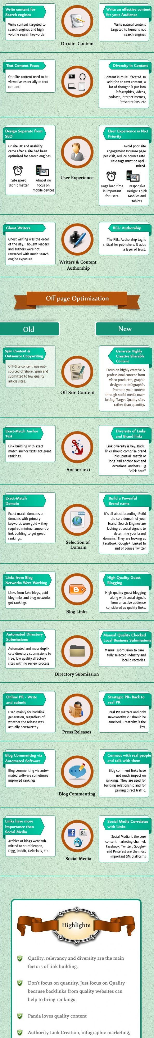 149 best we love seo images on pinterest advertising digital new approach to seo infographic gamestrikefo Images