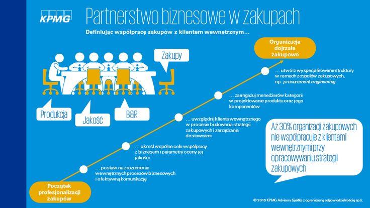 Jak ułożyć współpracę zakupów z partnerem biznesowym? Na ten temat dyskutowaliśmy z zarządzającymi obszarem zakupów podczas ostatniego Forum Zakupów Strategicznych