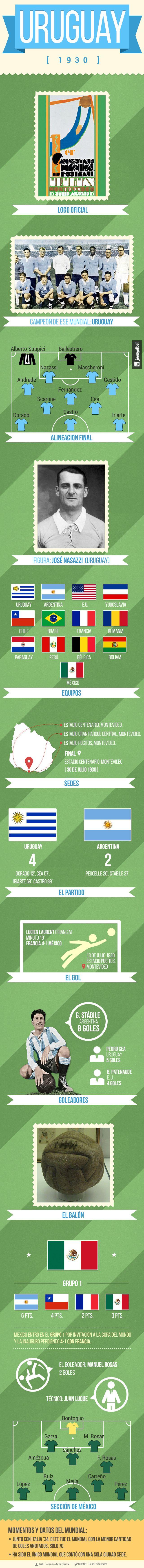 La historia de los mundiales: Uruguay 1930