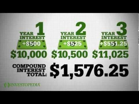 Free Technology for Teachers: Two Good Explanations of Compound Interest