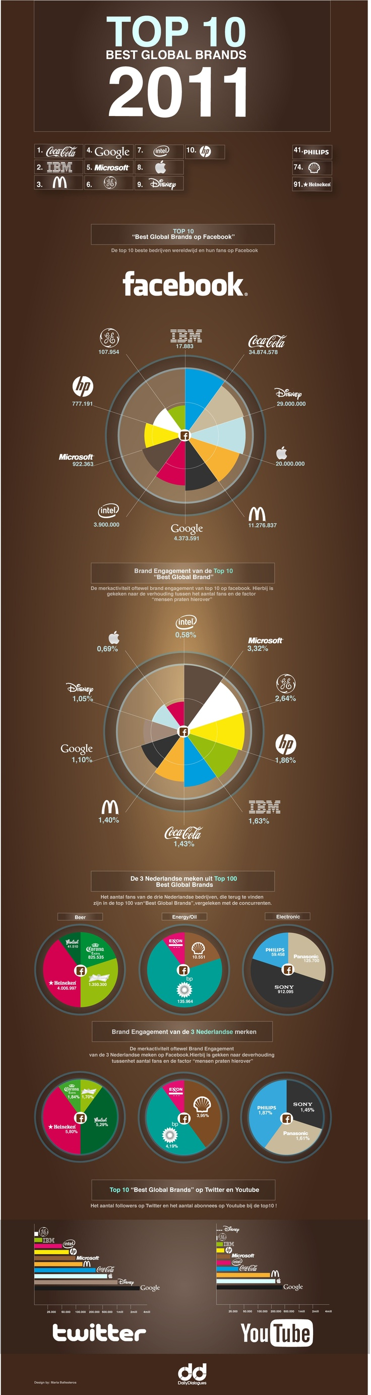 Top 10 brands on #Facebook 2011 #infographic #smm #socialmedia: Op Facebook, Tops 10, 2011 Infographics, 10 Facebook, 10 Global, Tops Ten, Facebook 2011, 10 Branding, Socialmedia