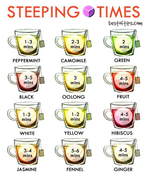 Make the Perfect Cup of Tea with These Steeping Times