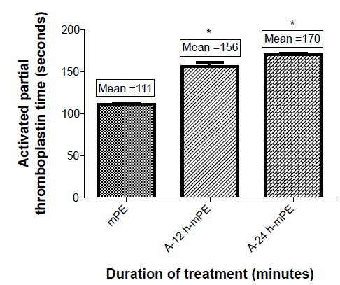 Figure 10 Comparison of activated partial thromboplastin time of control and coated mPE (n=3).
