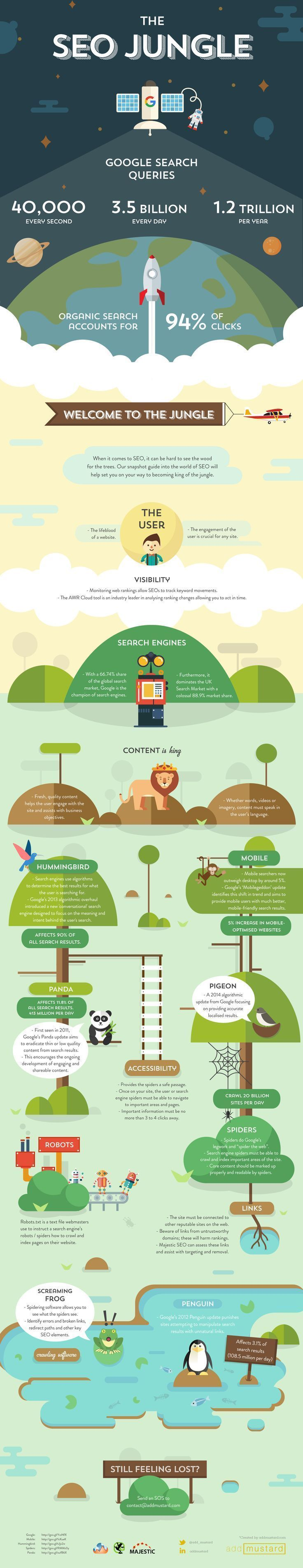When it comes to search engine optimization, it can be hard to see the wood for the trees. The following guide to the world of SEO will help you set you on your way to becoming king of the jungle. #searchengineoptimizationjobs,