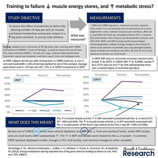 Training closer to muscular failure often (but not always) seems to produce greater increases in muscle size compared to training further from muscular failure, and also seems to increase repetition strength (muscular endurance). In contrast, changes in maximum strength seem to be mainly dependent upon whether heavier or lighter loads are used (after all, strength is specific). This interesting study shows that training to muscular failure produces a very different metabolic demand from…