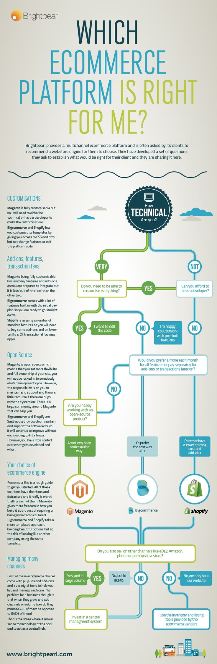 Which is the best e-commerce platform for you? [infographic] - Marketing Tech News