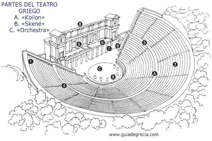 Partes del teatro griego