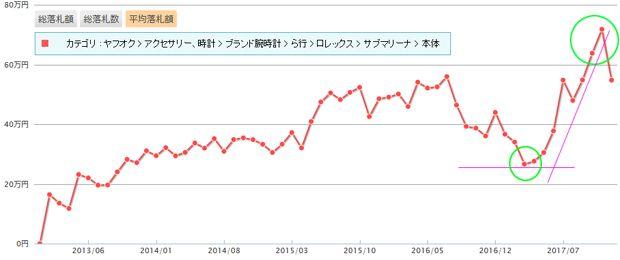【ROLEX SUBMARINER DATE 16610】ロレックス サブマリーナ デイト約 65 年経っても価格が高騰し続けるラグジュアリーダイバーズの定番人気モデル