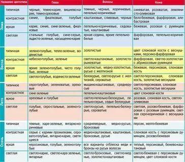 как определить цветотип человека таблица: 16 тыс изображений найдено в Яндекс.Картинках