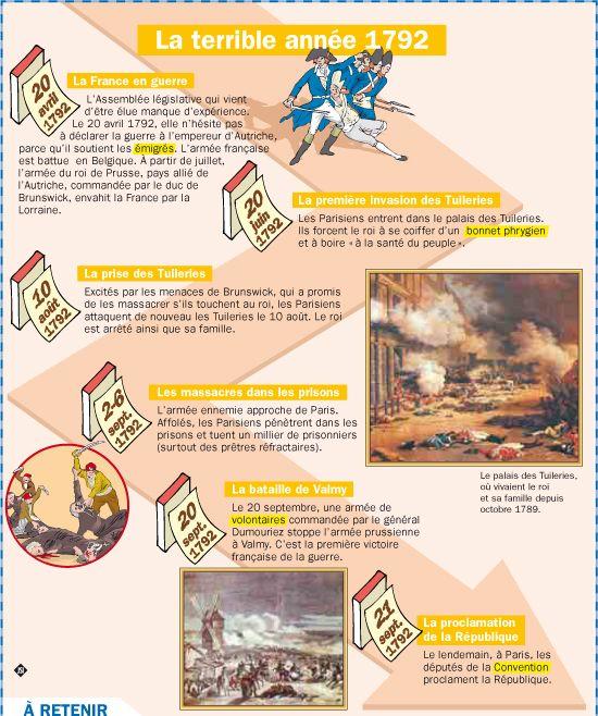 Fiche exposés : La terrible année 1792 Plus